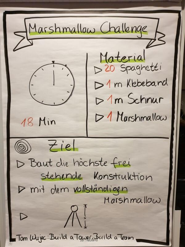 Flipchart Anleitung für die Marshmallow Challenge